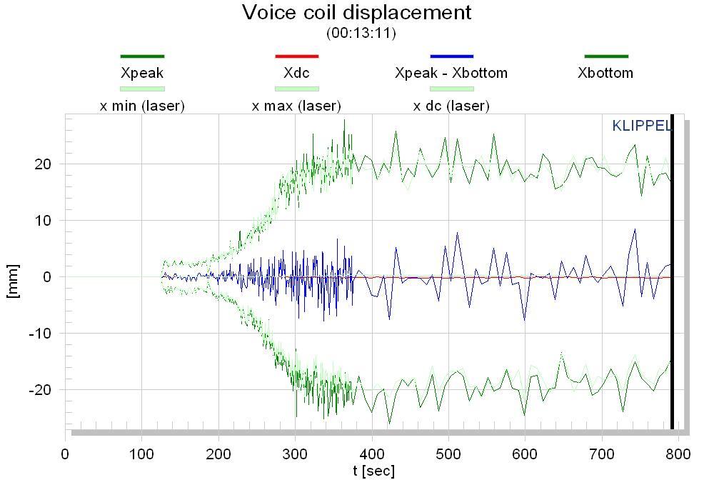 Frequenzgang messen