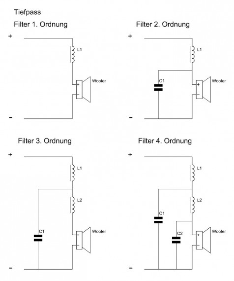 Tiefpassfilter 1. bis 4. Ordnung