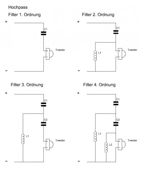 Hochpassfilter 1. bis 4. Ordnung