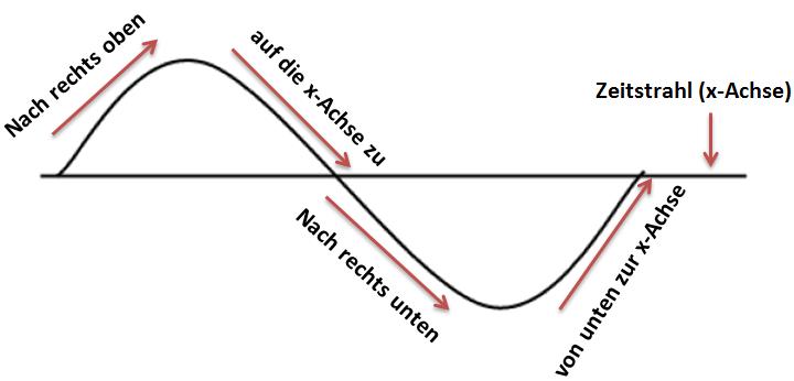 Periodendauer einer Frequenz