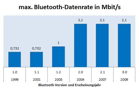 Datenrate Bluetooth 1.0, 2.0, 3.0