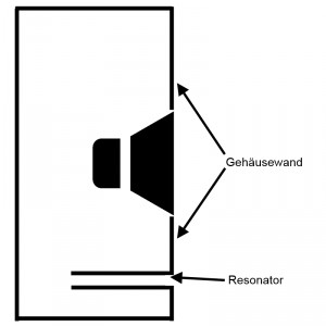 Bassreflexgehäuse