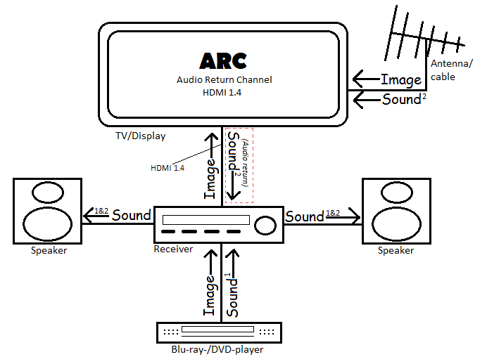 Arc Cec Unterschied Bei Hdmi on home theater subwoofer wiring diagram