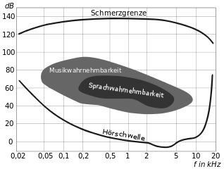 Hoerflaeche_Schalldruck_Bild2