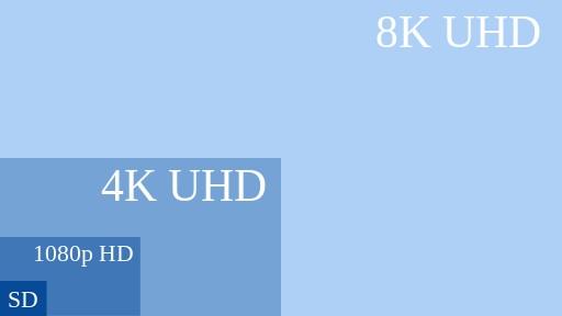 UHD TV Übersicht