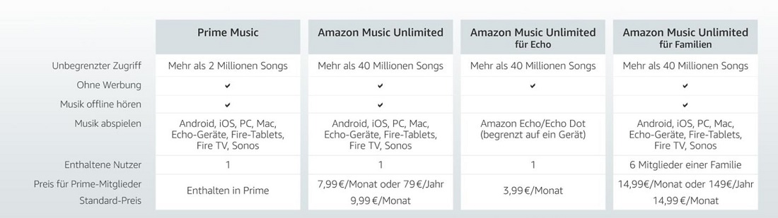 Quelle: offizielle Amazon Music Infoseite