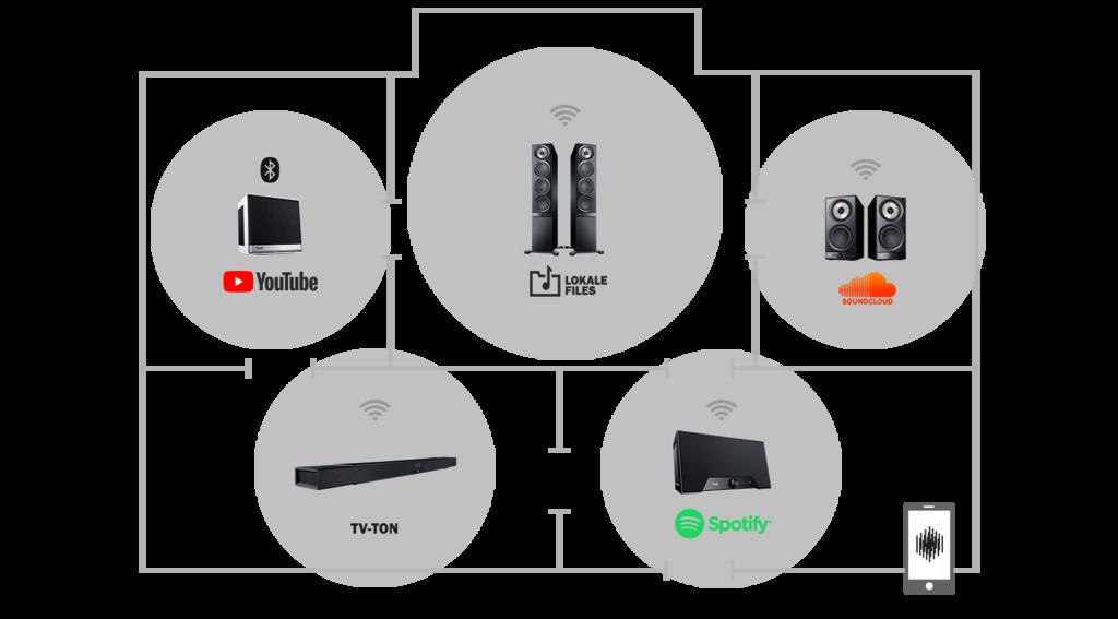 Grafik vernetzte Lautsprecher in Wohnung