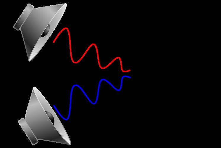 Die Grafik veranschaulicht., wie phasenverschobene Ausbreitung von Schallwellen (Noice-Cancelling) funktioniert