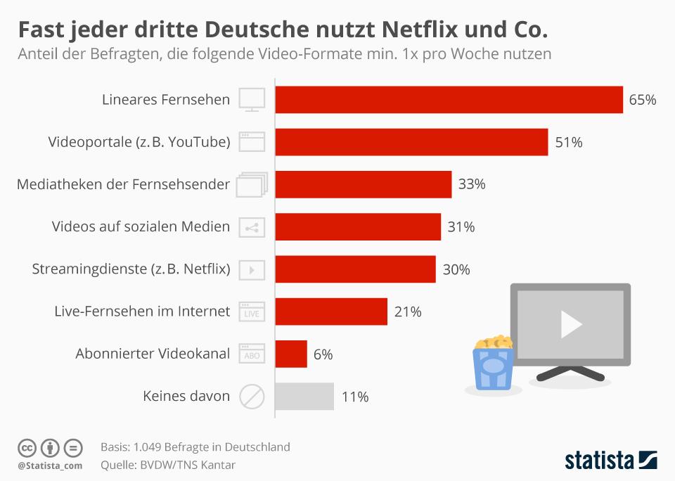 Statistik zum Streaming und Fernsehverhalten der Deutschen