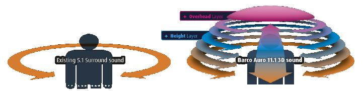Grafische Darstellung der Funktionsweise von Auro-3D