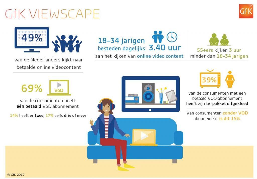 Video on demand - het gros van de Nederlanders kijkt naar streamingdiensten als Netflix