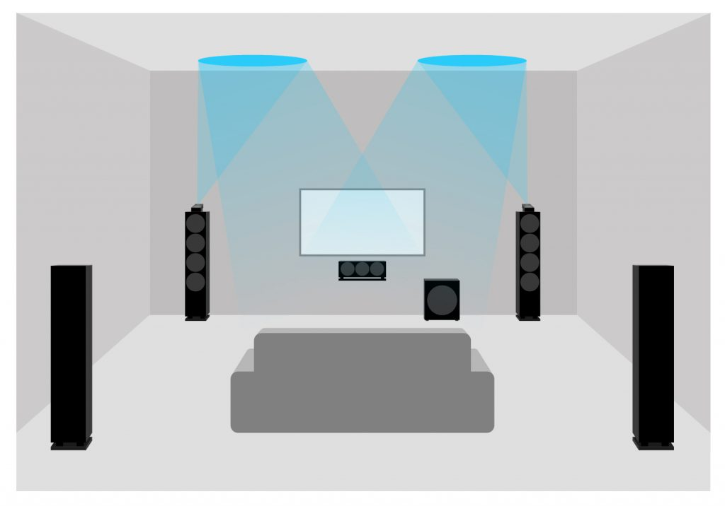 Schematic representation of a Dolby Atmos home theater with 2 top-mounted speakers