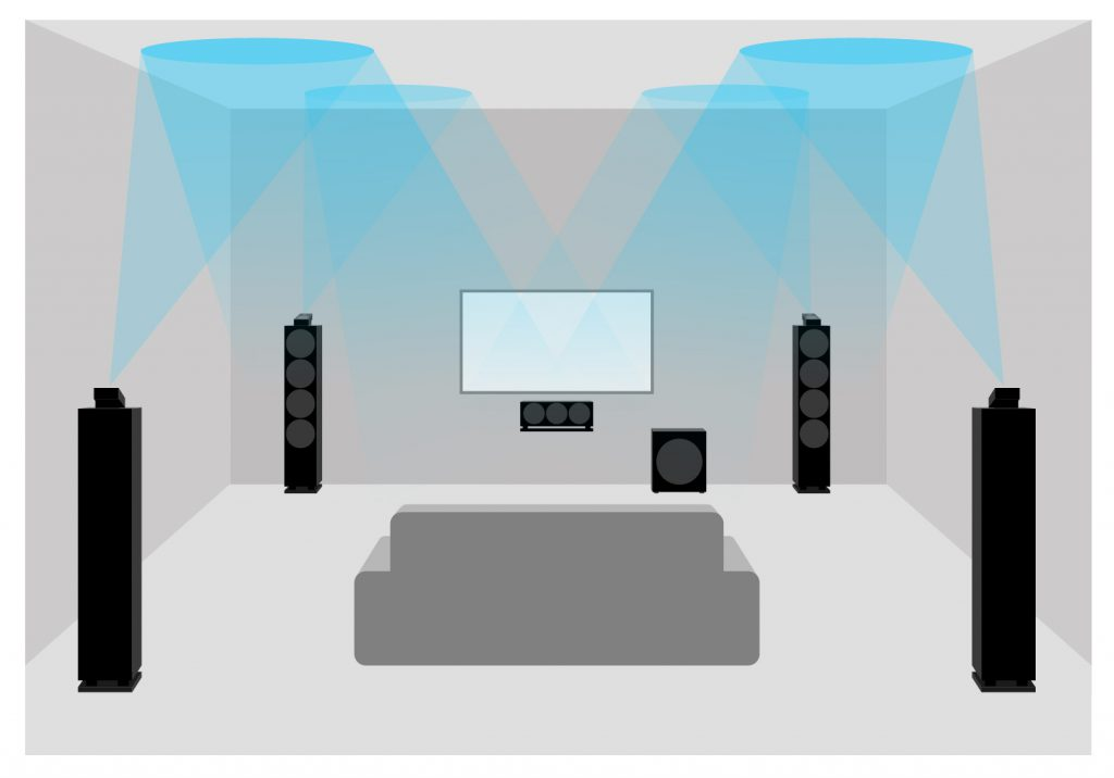 Schematic representation of a Dolby Atmos home theater with 4 top-mounted speakers