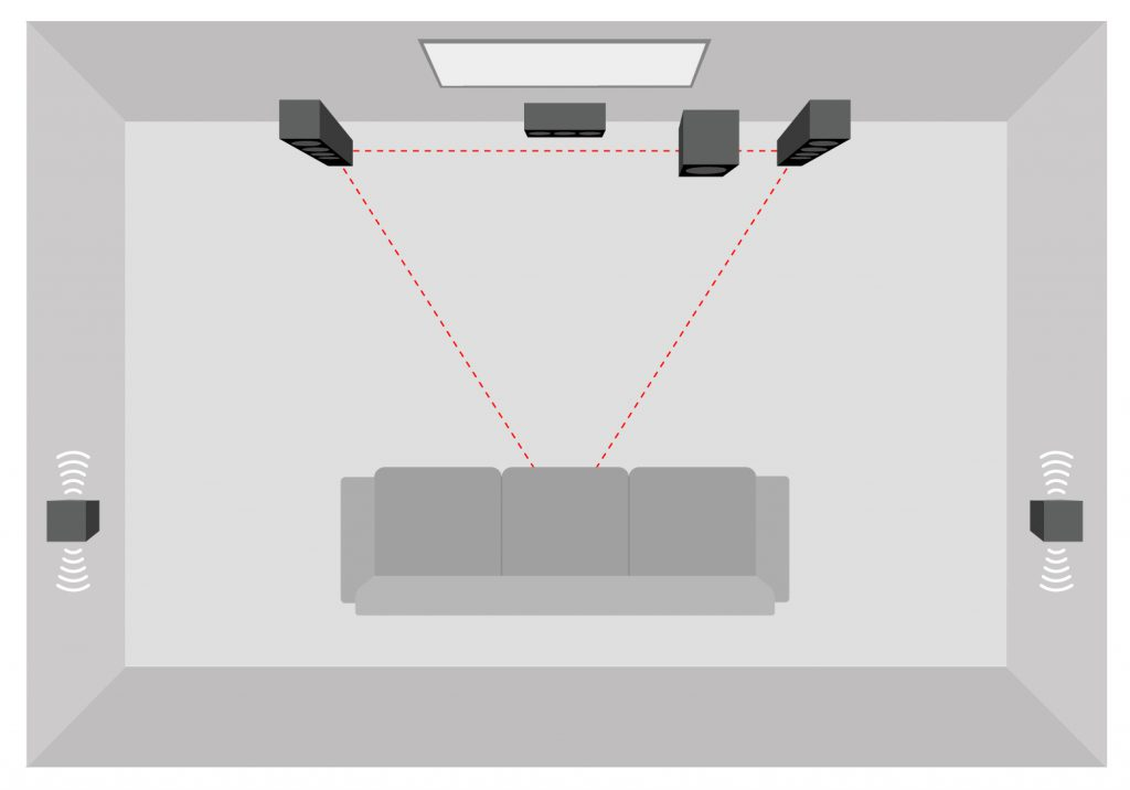 Representation of a 5.1 home cinema with 2 dipoles