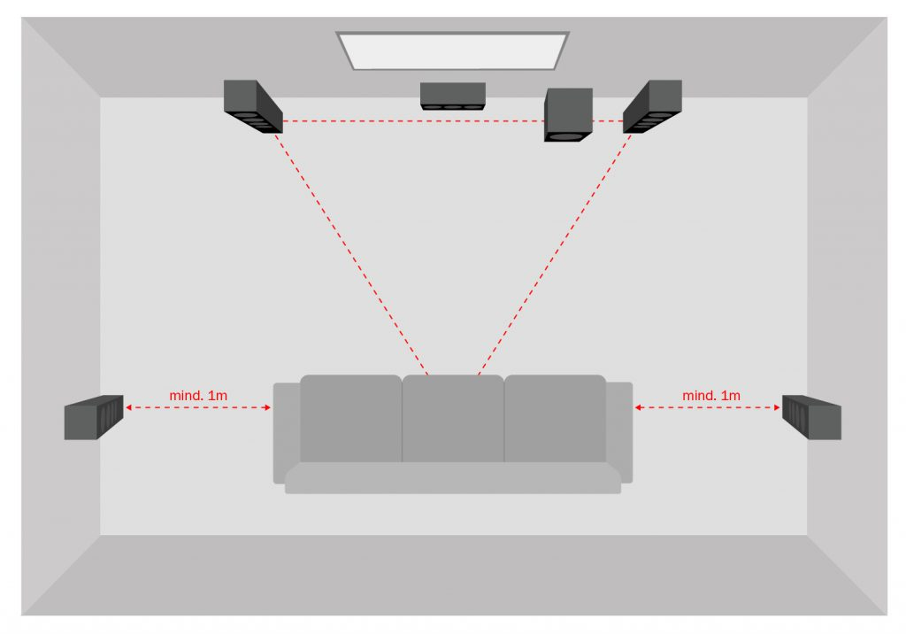 Schematic representation of a 5.1. Home theaters with 2 direct lights