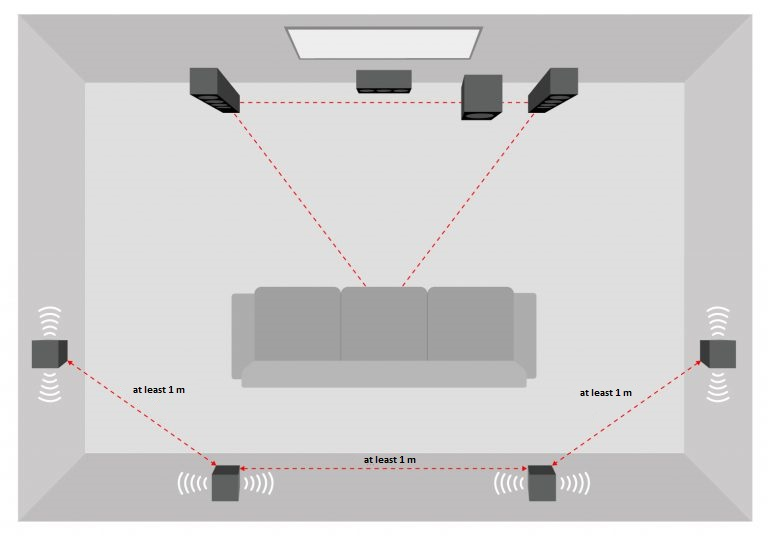 7.1 home cinema surround sound system with rear dipoles