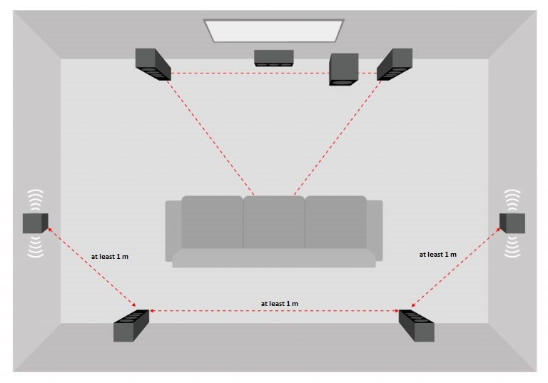 7.1 home cinema system with dipoles and direct emitters