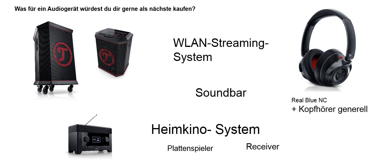 Auswertung Musikumfrage