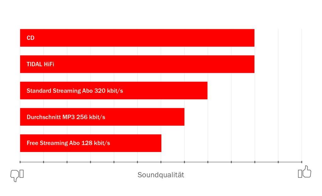 Infografik Soundqualität