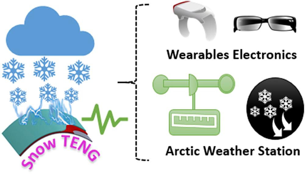 Sschneebasierter triboelektrischer Nanogenerator